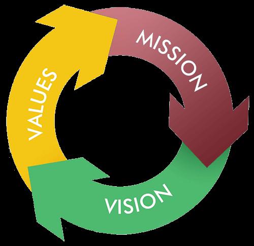 mission_vision_core_values-copy